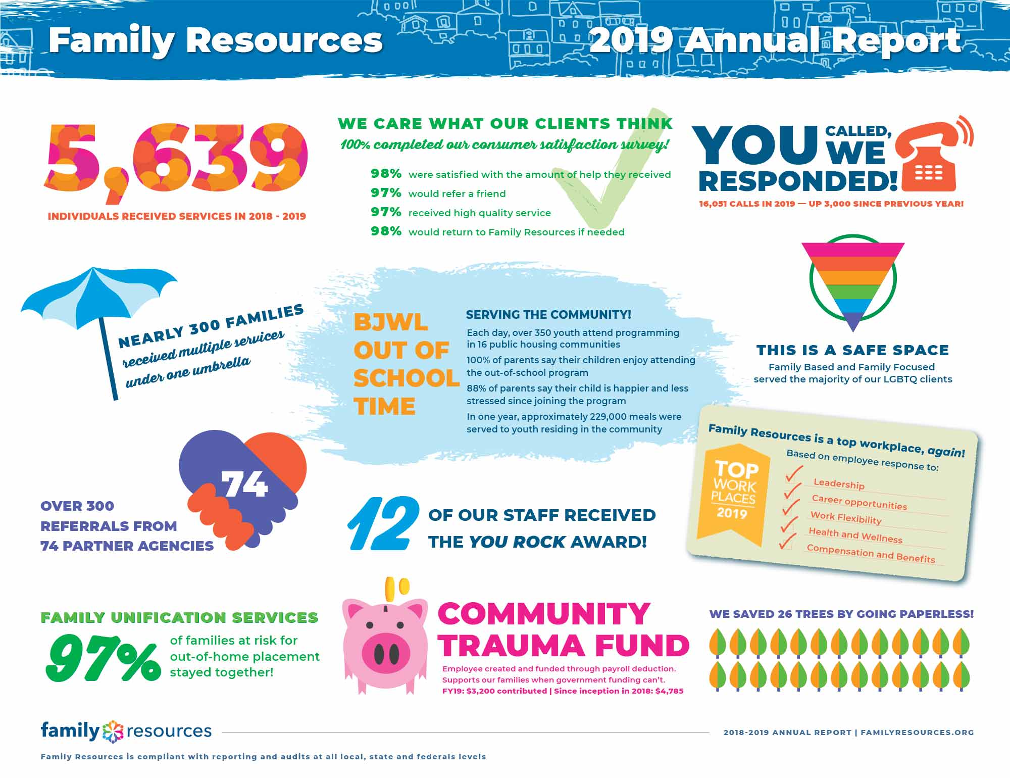2019 Annual Report graphic for Family Resources